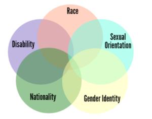 Bob Murphy on How Identity Politics Hurts Everyone 2