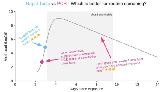 Rapid Tests 2